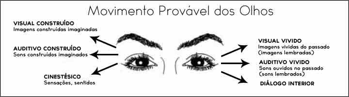 Movimento dos olhos - mentira - IBRALC